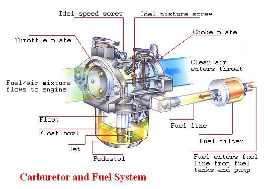 bagian bagian karburator